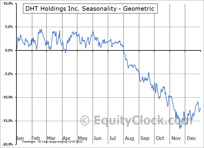 DHT Holdings Inc. (NYSE:DHT) Seasonality