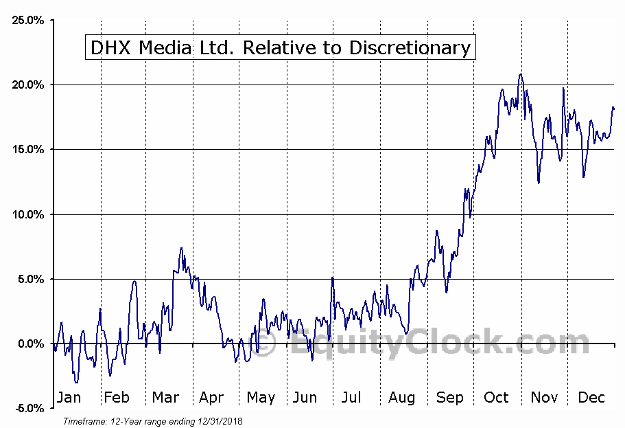 DHX.TO Relative to the Sector