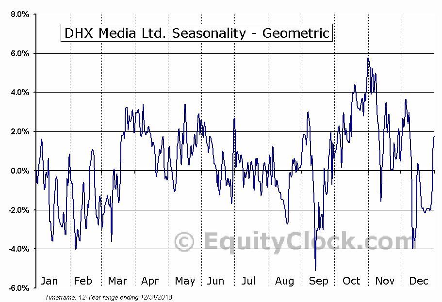 DHX Media Ltd. (TSE:DHX.TO) Seasonality