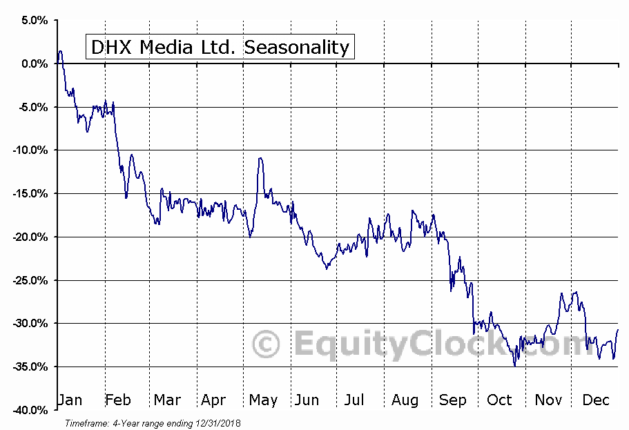 DHX Media Ltd. Seasonal Chart