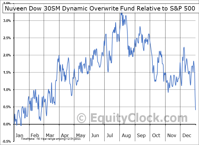DIAX Relative to the S&P 500