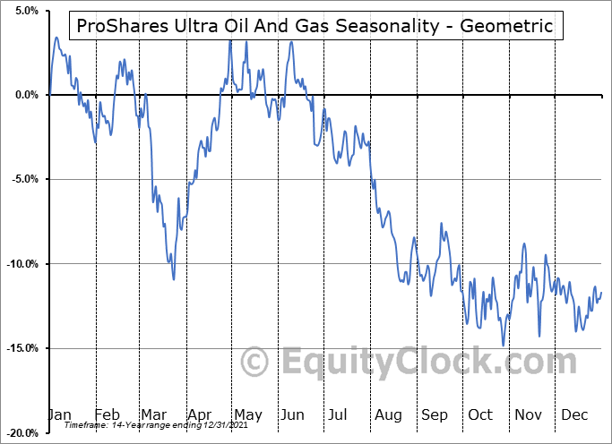 ProShares Ultra Oil And Gas (NYSE:DIG) Seasonality