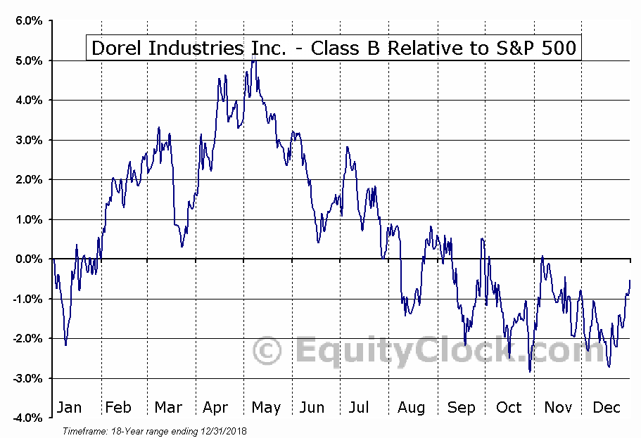 DII-B.TO Relative to the S&P 500