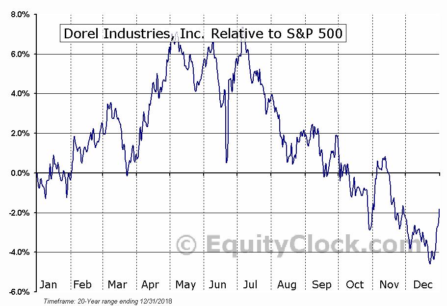 DIIBF Relative to the S&P 500