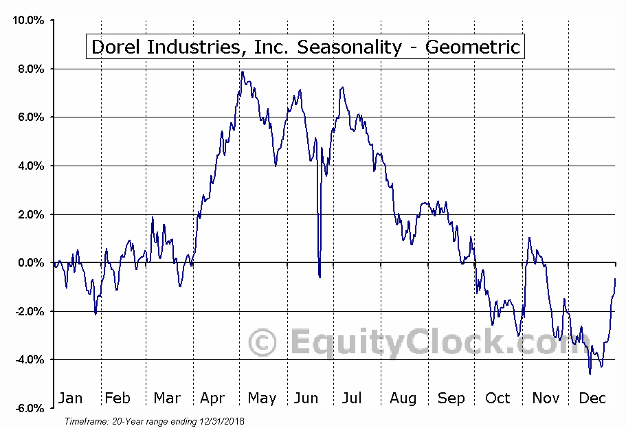 Dorel Industries, Inc. (OTCMKT:DIIBF) Seasonality