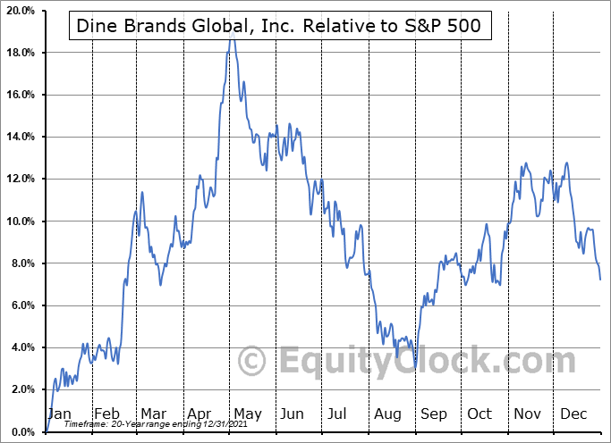 DIN Relative to the S&P 500