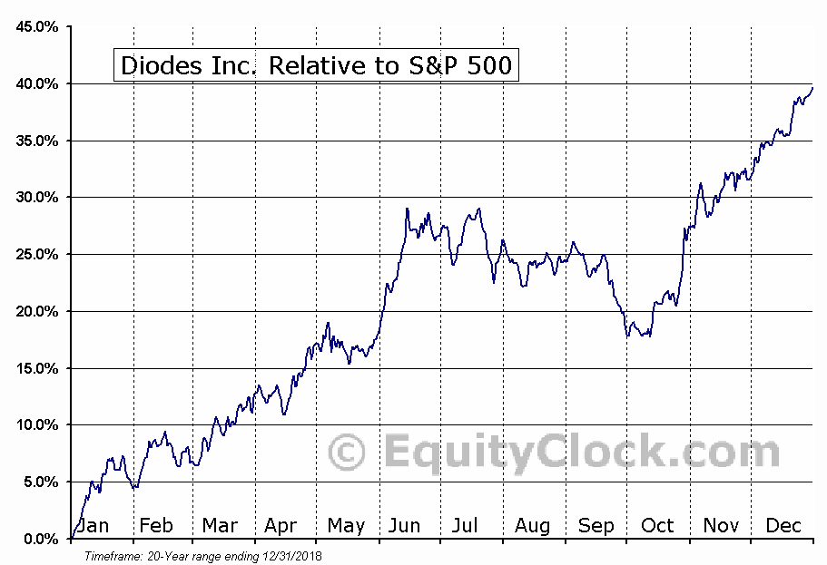 DIOD Relative to the S&P 500