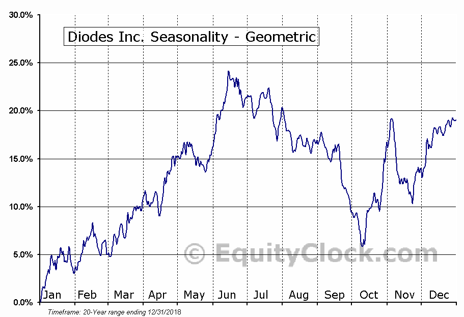 Diodes Inc. (NASD:DIOD) Seasonality