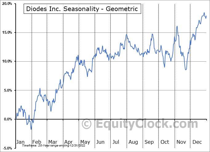 Diodes Inc. (NASD:DIOD) Seasonality