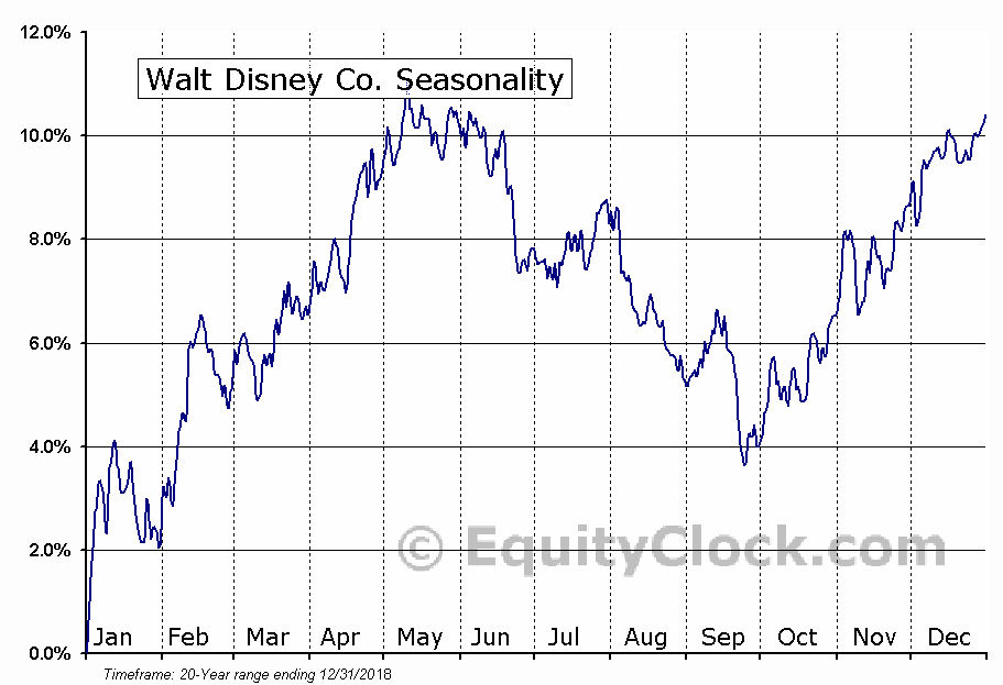 The Walt Disney Company  (NYSE:DIS) Seasonal Chart