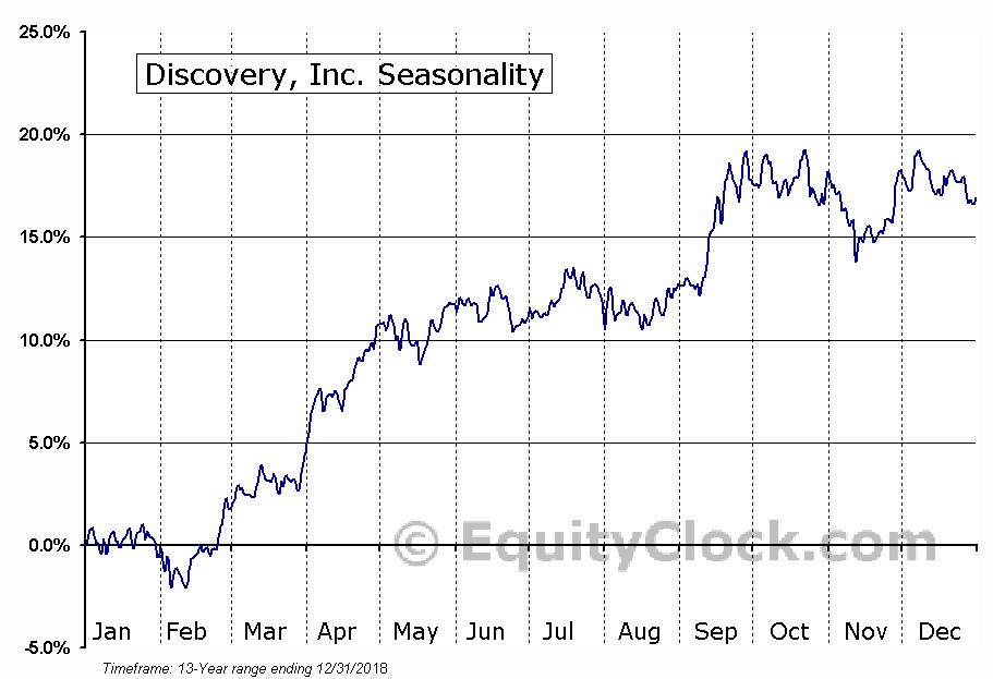 Discovery, Inc. (DISCA) Seasonal Chart