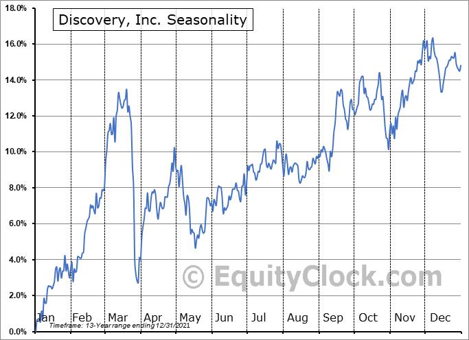 Discovery, Inc. (NASD:DISCK) Seasonality