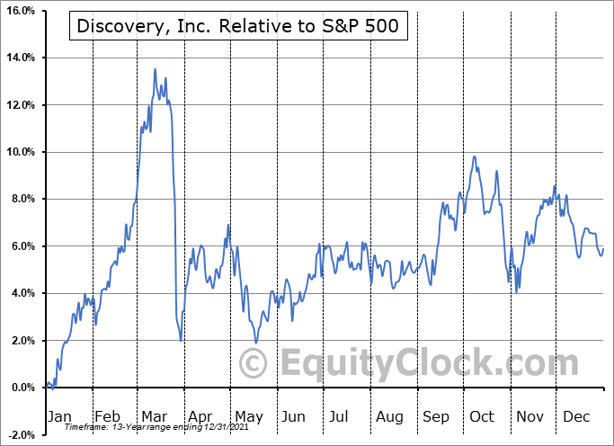 DISCK Relative to the S&P 500