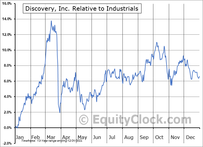 DISCK Relative to the Sector