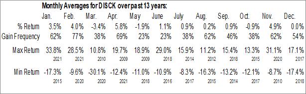 Monthly Seasonal Discovery, Inc. (NASD:DISCK)