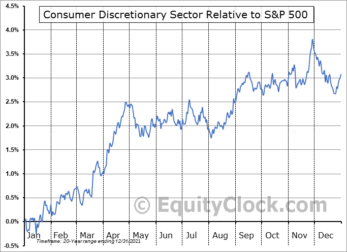 DISCRETIONARY Relative to the S&P 500