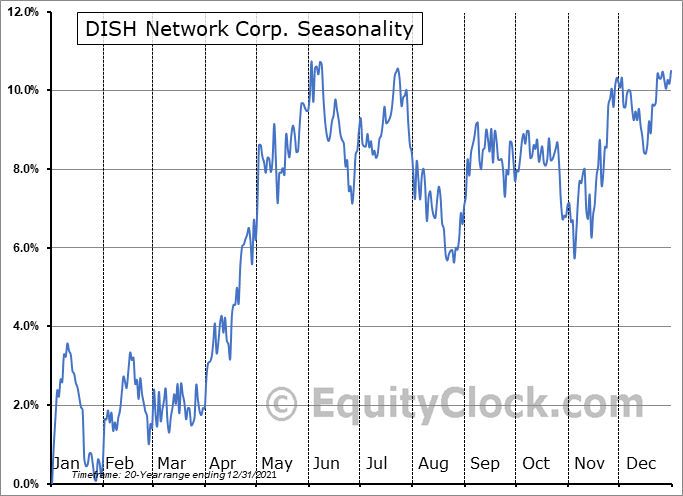 DISH Network Corporation Seasonal Chart