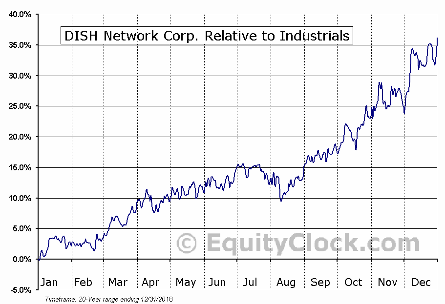 DISH Relative to the Sector