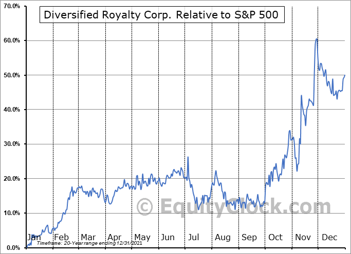 DIV.TO Relative to the S&P 500