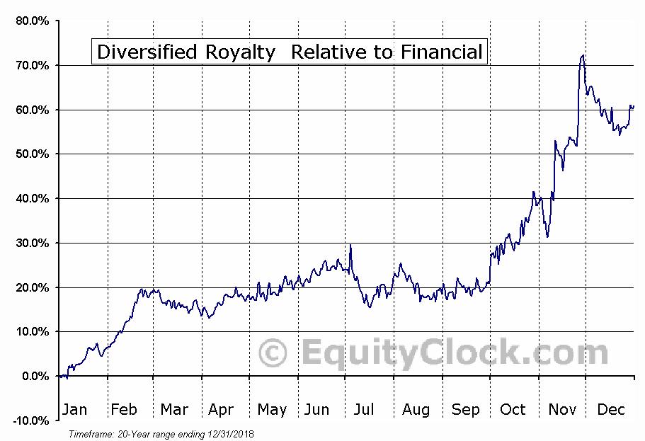 Diversified royalty tse div seasonal chart equity clock for Div relative