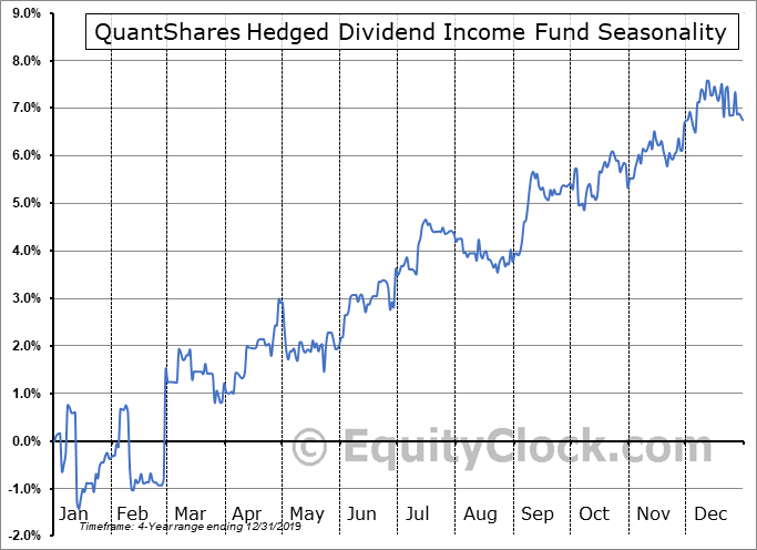 QuantShares Hedged Dividend Income Fund (AMEX:DIVA) Seasonality