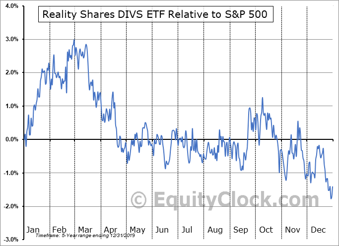 DIVY Relative to the S&P 500