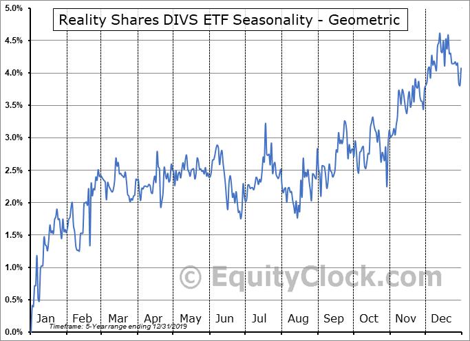 Reality Shares DIVS ETF (AMEX:DIVY) Seasonality