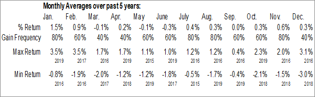 Monthly Seasonal Reality Shares DIVS ETF (AMEX:DIVY)
