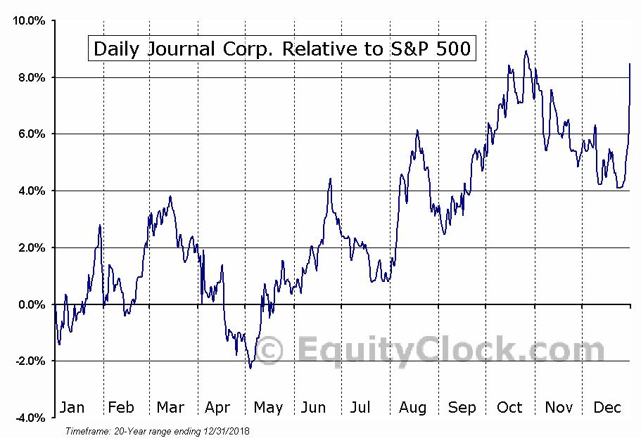 DJCO Relative to the S&P 500