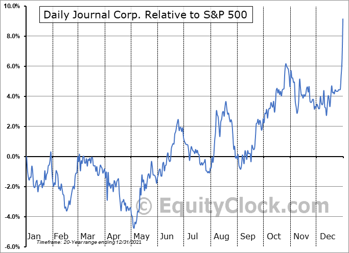 DJCO Relative to the S&P 500