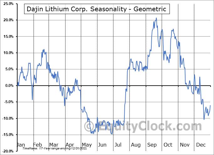 Dajin Resources Corp. (OTCMKT:DJIFF) Seasonality