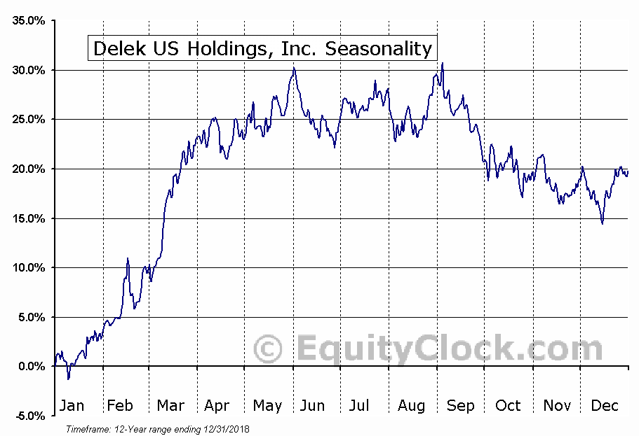 Delek US Holdings, Inc. Seasonal Chart