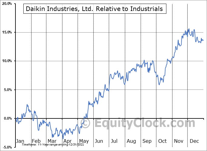 DKILY Relative to the Sector