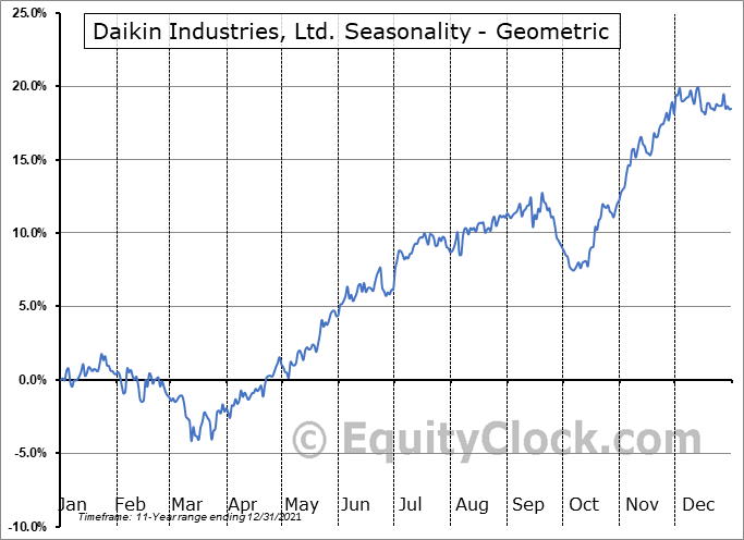Daikin Industries, Ltd. (OTCMKT:DKILY) Seasonality