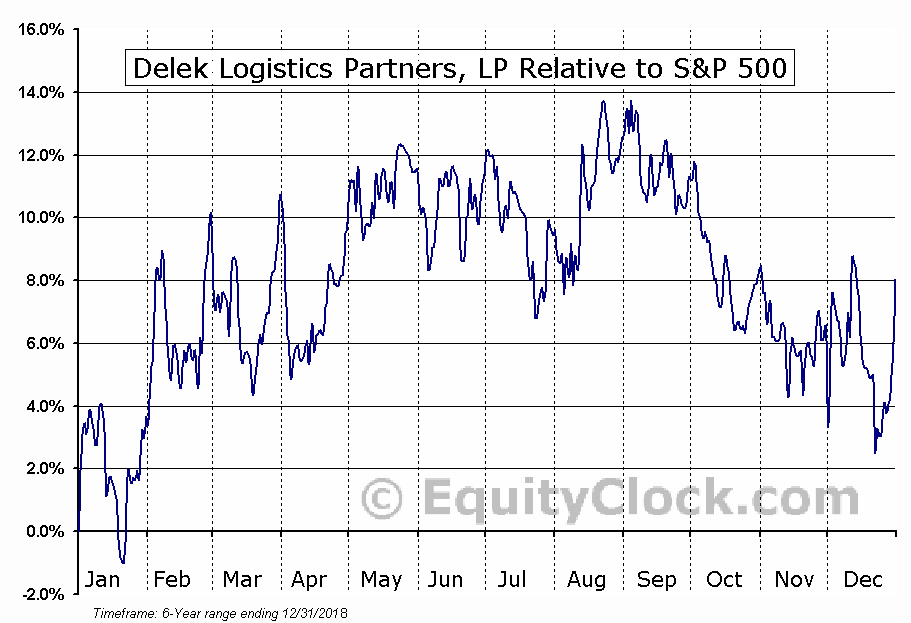 DKL Relative to the S&P 500