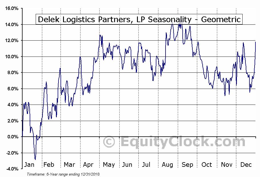 Delek Logistics Partners, LP (NYSE:DKL) Seasonality