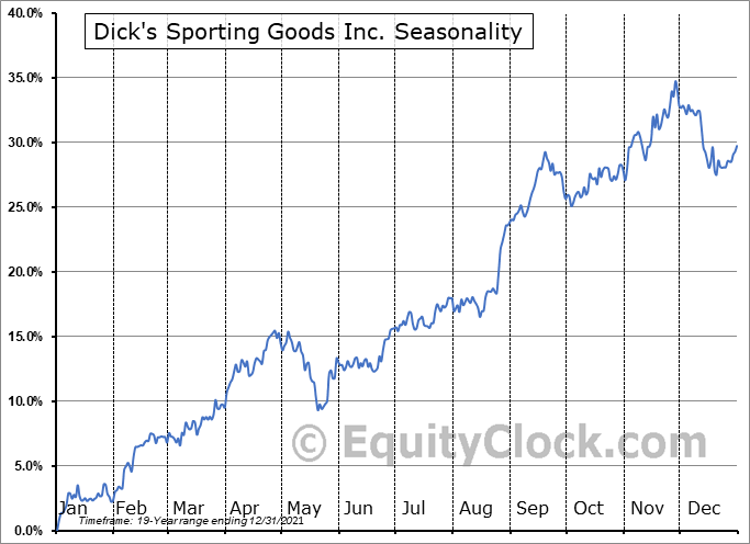 Dick's Sporting Goods Inc Seasonal Chart