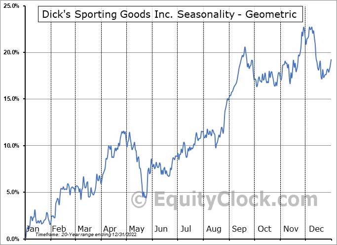 Dick's Sporting Goods Inc. (NYSE:DKS) Seasonality