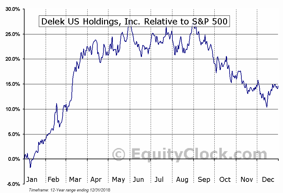 DK Relative to the S&P 500