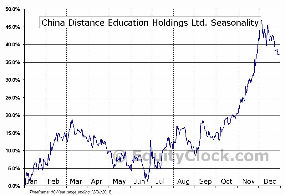 China Distance Education Holdings Limited Seasonal Chart