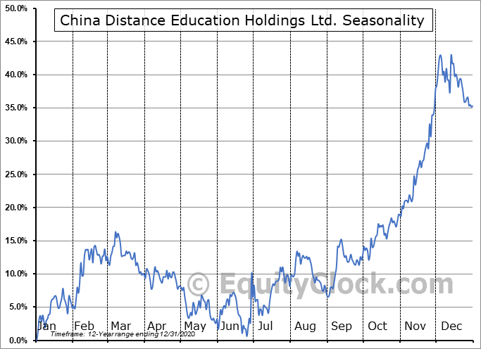 China Distance Education Holdings Limited Seasonal Chart