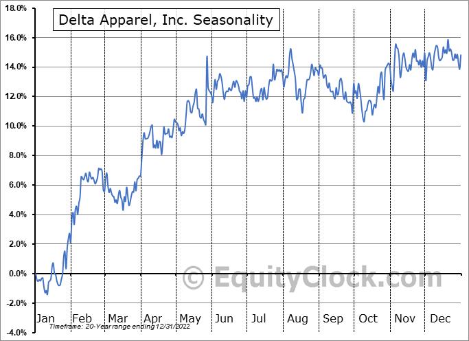 Delta Apparel, Inc. (AMEX:DLA) Seasonality