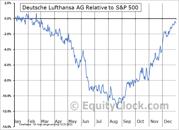 DLAKY Relative to the S&P 500