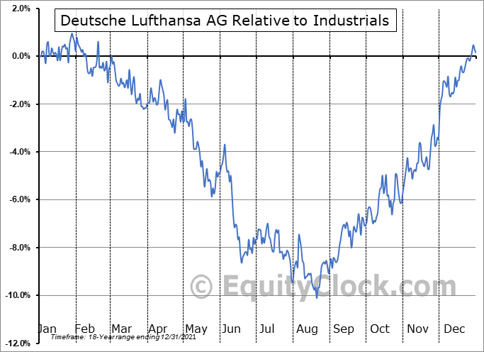 DLAKY Relative to the Sector