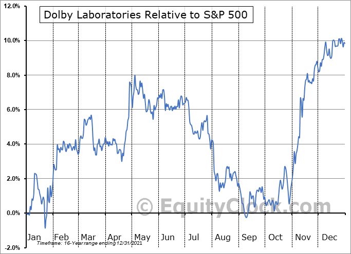 DLB Relative to the S&P 500