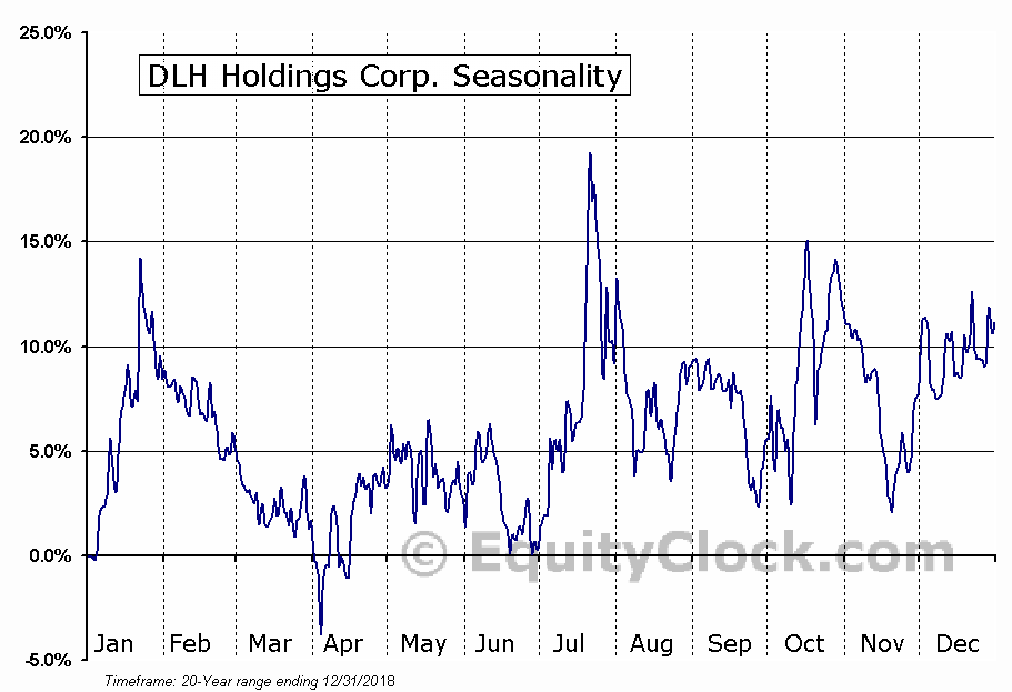 DLH Holdings Corp. Seasonal Chart