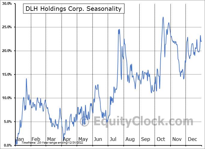 DLH Holdings Corp. (NASD:DLHC) Seasonality