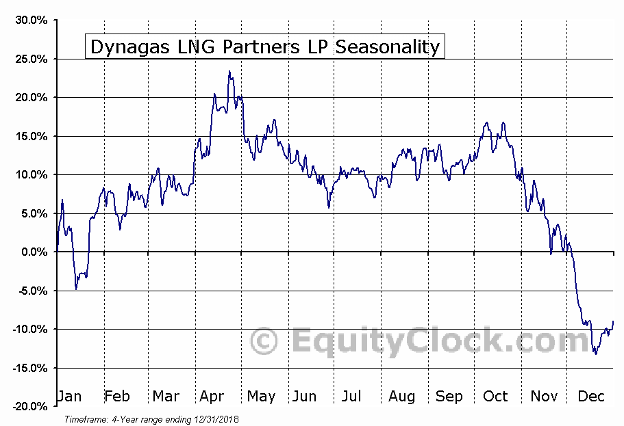 Dynagas LNG Partners LP (DLNG) Seasonal Chart