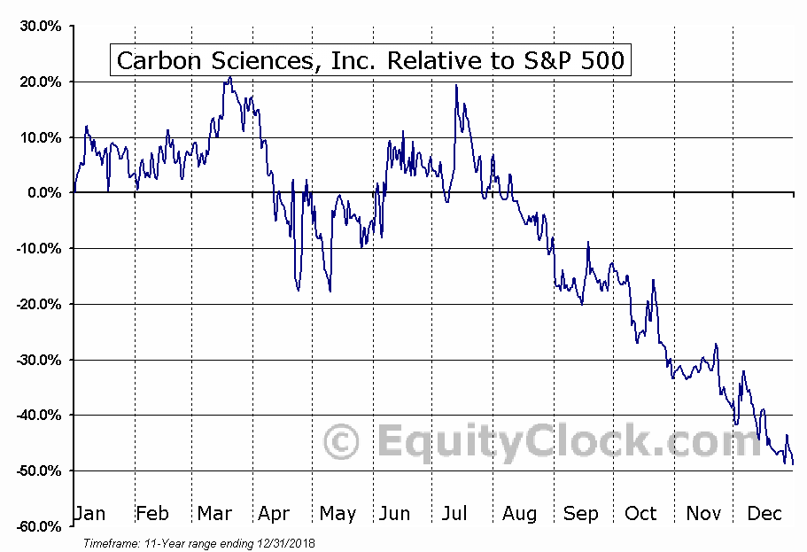 DLOC Relative to the S&P 500