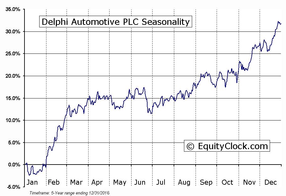 Delphi Technologies PLC (DLPH) Seasonal Chart